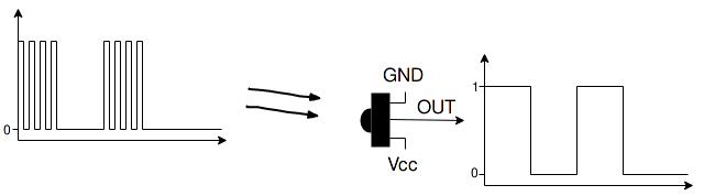 Output of an IR receiver