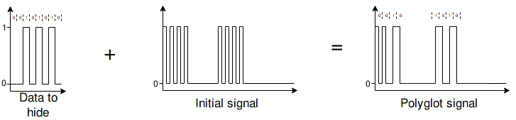 Using PSK over OOK to craft a polyglot signal