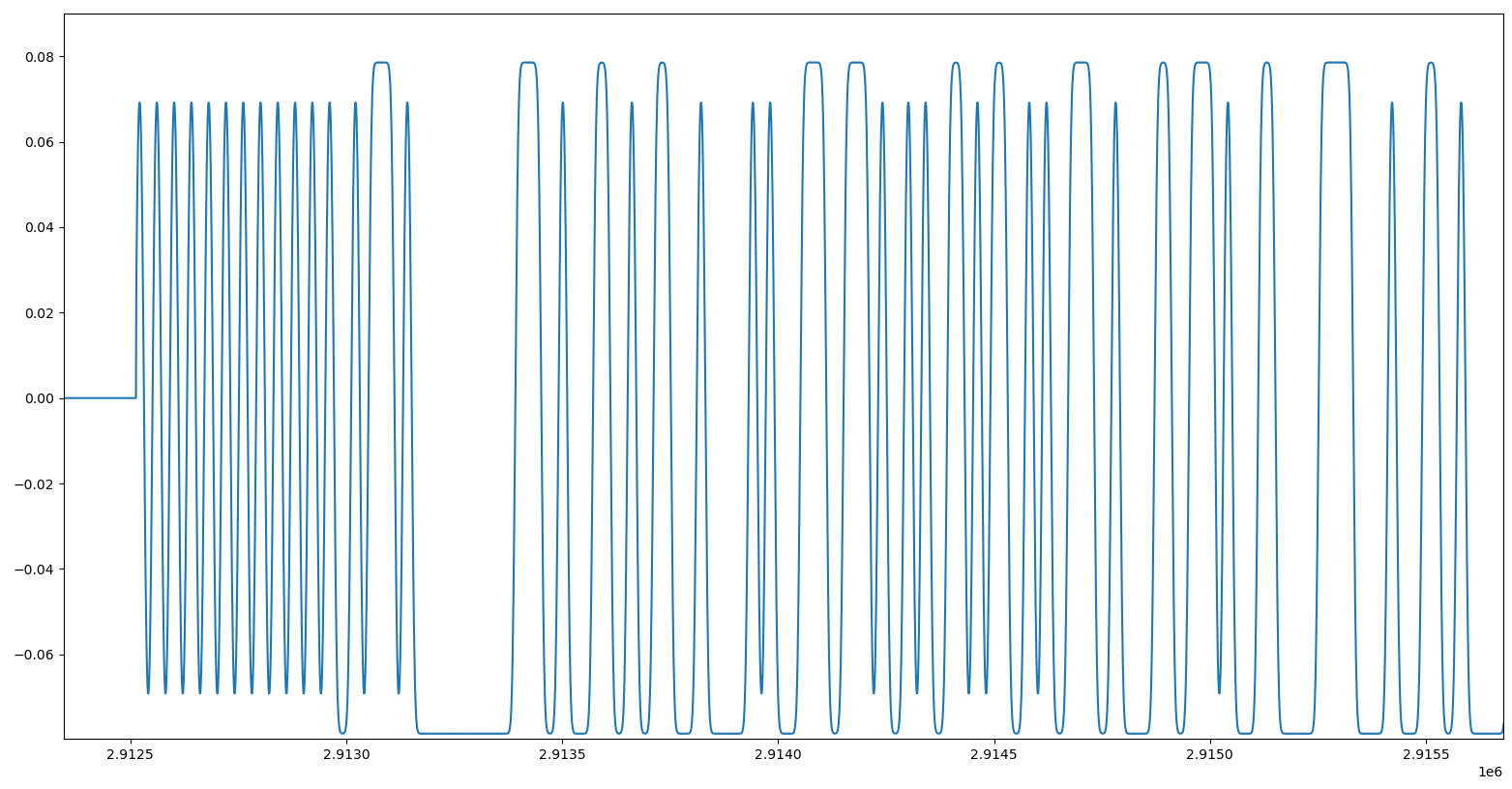 Instantaneous frequency of a burst in signal 4
