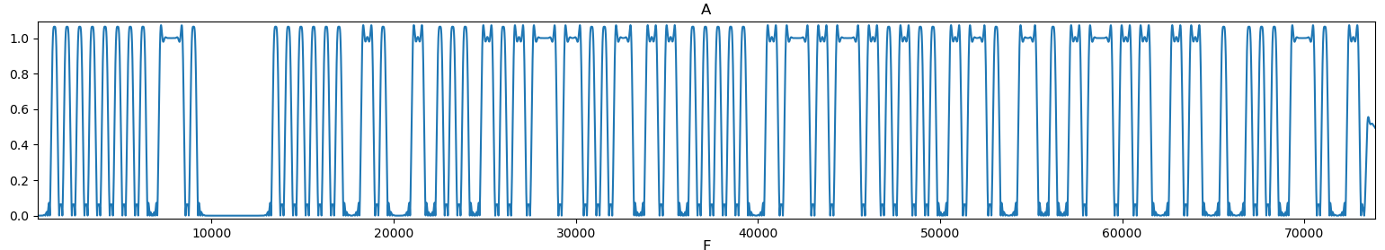Amplitude of the part 2 of signal 5